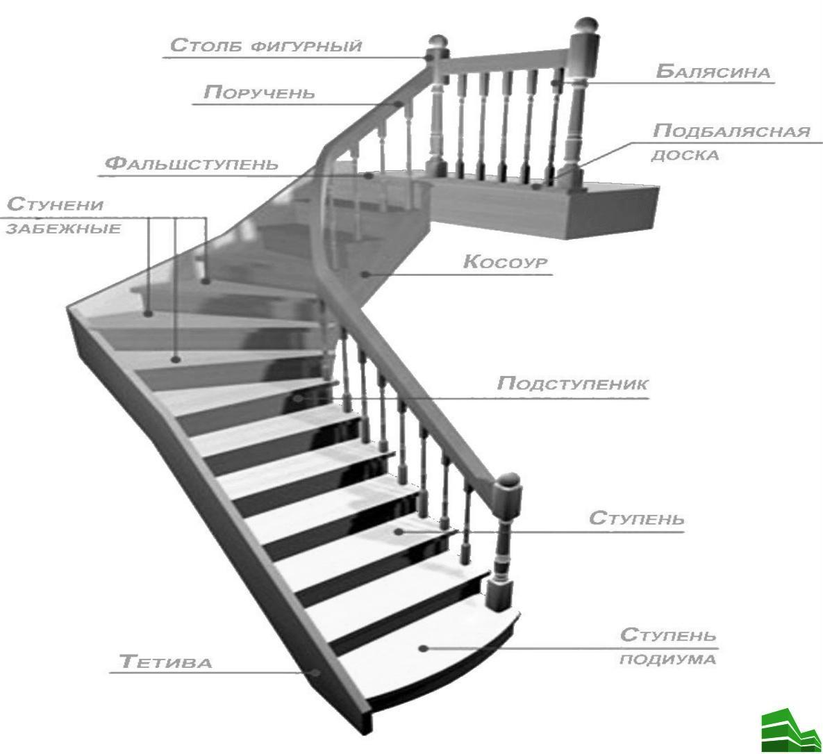 металлические перила для лестницы в частном доме