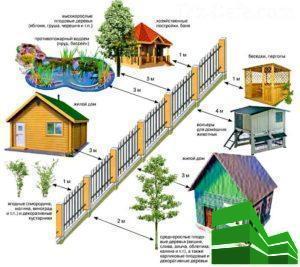 забор от соседей в частном доме по закону