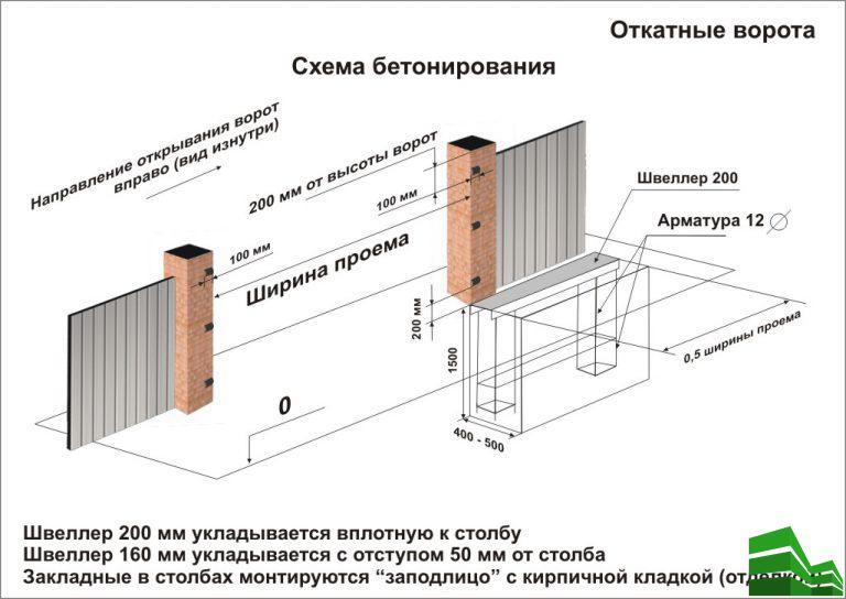 изготовление и монтаж откатных ворот