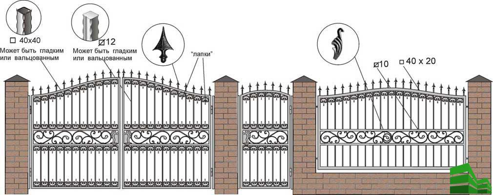 Устройство кованых ворот