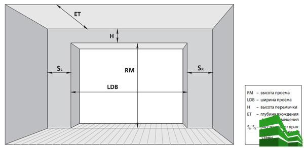 Размеры секционных ворот