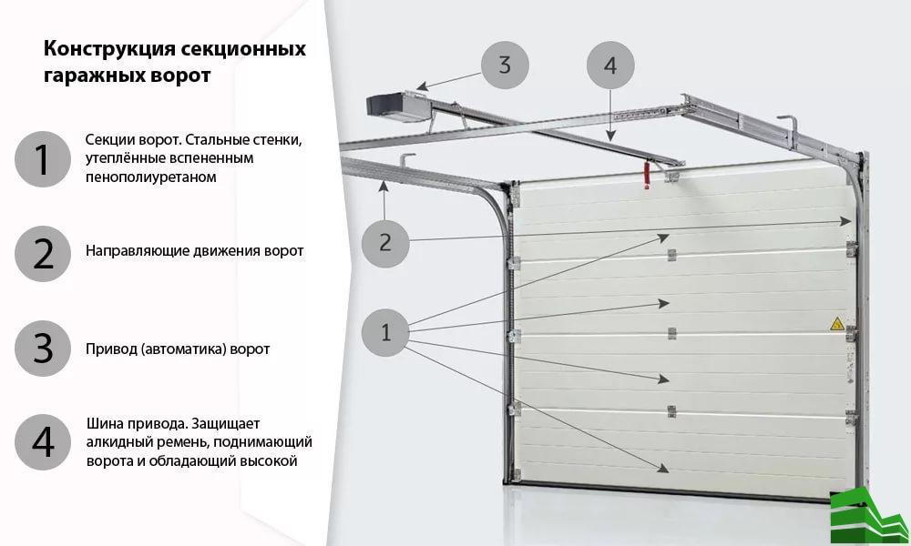 секционные ворота устройство