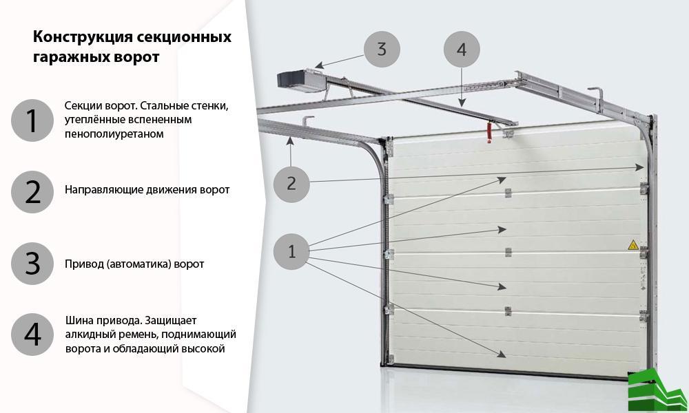 Проектирование и расчёт секционных ворот