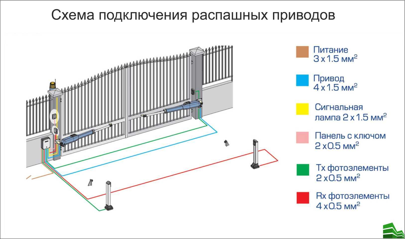 схемы электрических подключений деталей привода автоматических ворот