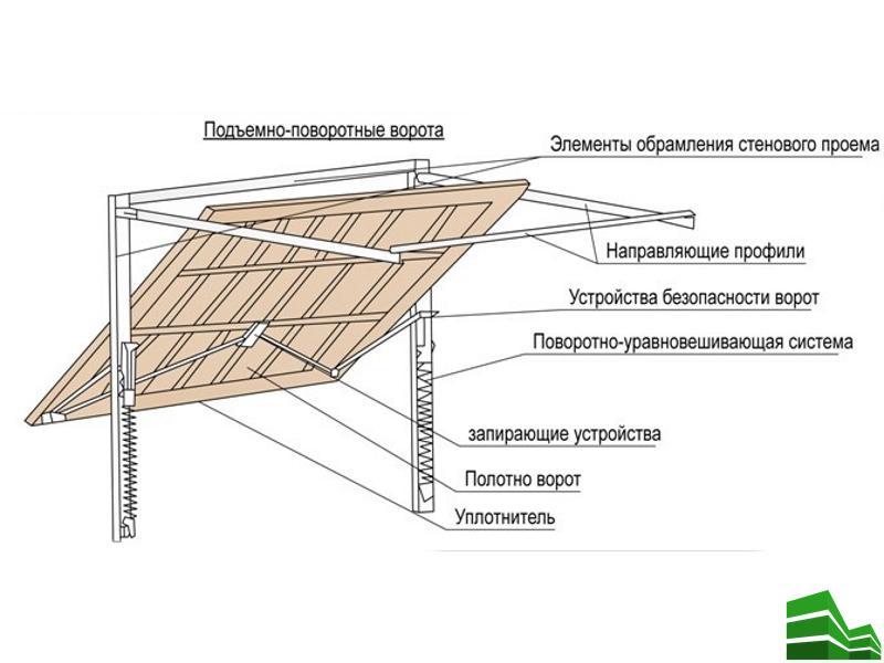 монтажу цельных подъёмно-поворотных ворот