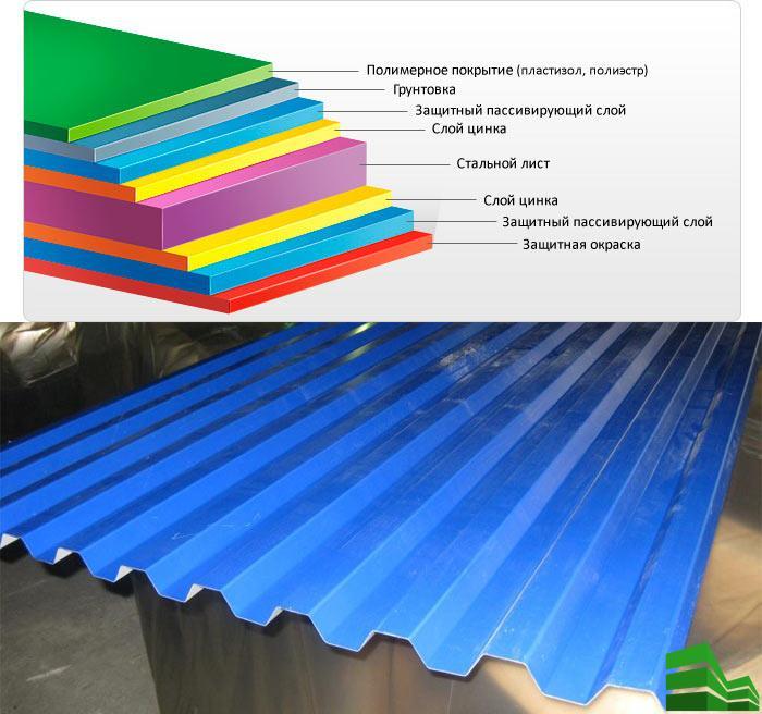Виды полимерного покрытия