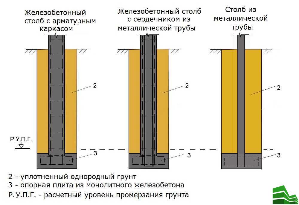 Устройство фундамента и/или установка опорных столбиков